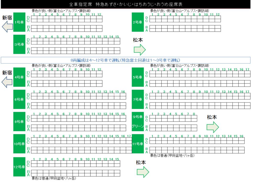 あずさ・かいじ・はちおうじ・おうめ・富士回遊の編成表・座席表は上の通りです。