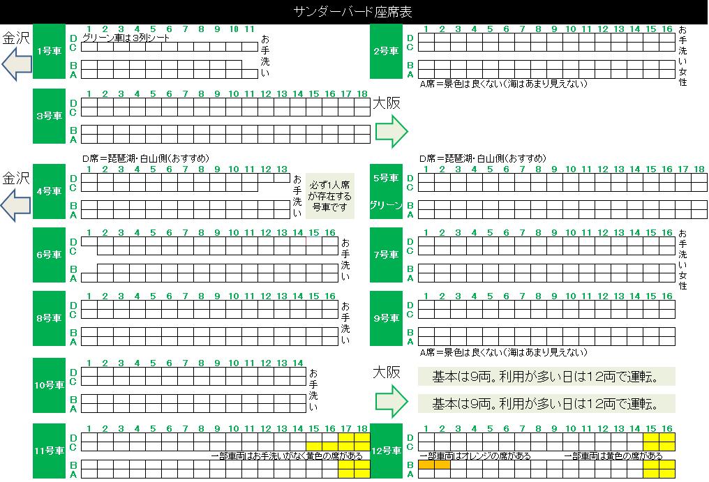 特急サンダーバードの編成表・座席表と景色がおすすめの席