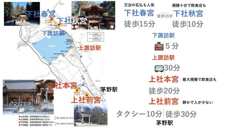 諏訪大社4社の地図とアクセス
